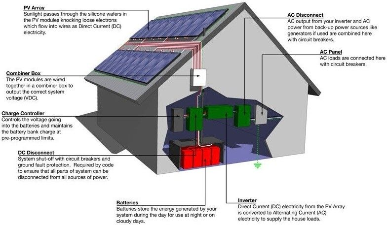 Off-grid solar system components