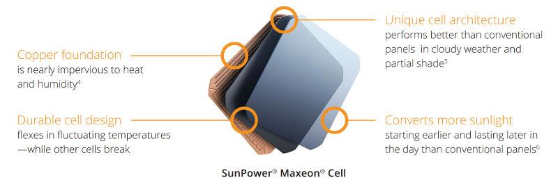 SunPower Maxeon Cell